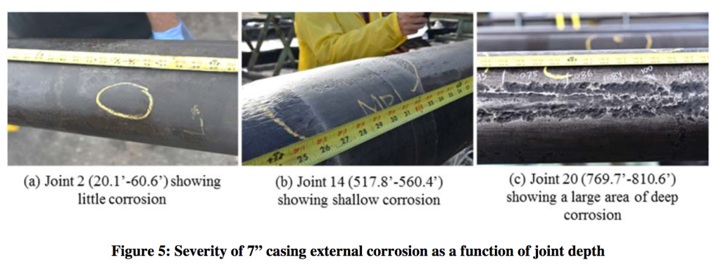 Corrosion along the outer wall of a gas well casing is more severe the farther from the earth's surface. The well ruptured at a point nearly 900 feet below the surface.