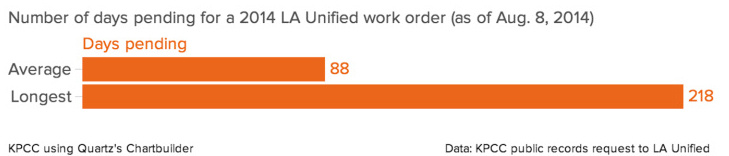 Number of days pending for a 2014 LA Unified work order( as of Aug. 8, 2014)