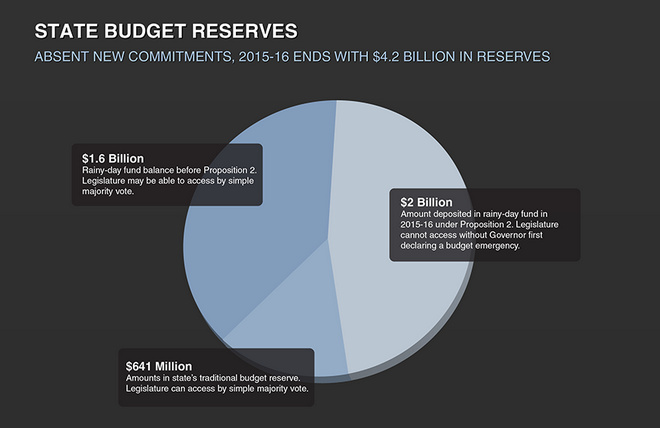 A report Wednesday from the state legislative analyst predicted the state would see more than $4 billion in reserves in the fiscal year ending in 2016. The report also concluded that expiring tax increases