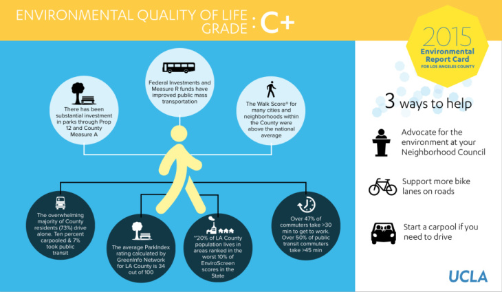 Environmental Quality of Life grade