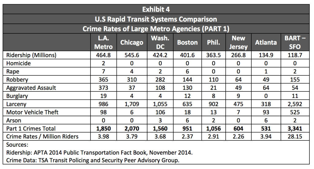 A chart from the Inspector General's audit of Metro policing shows the rate of crime among major city transit systems with similar ridership.