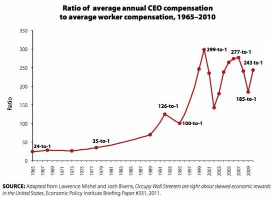Ratio of Average Annual CEO Compensation to Average Worker Compensation, 1965-2010