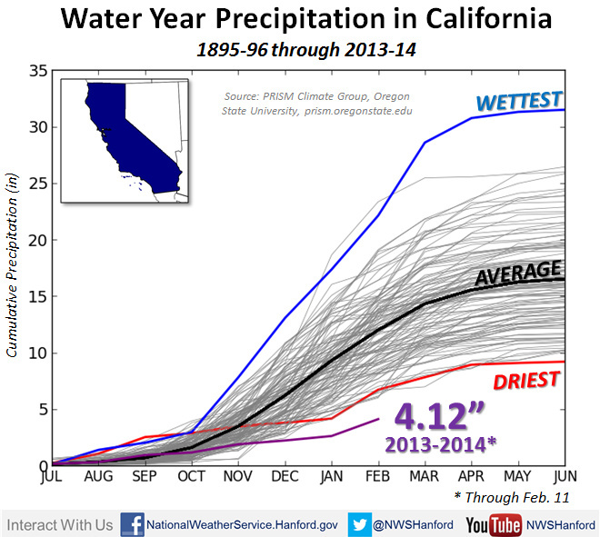Water Precipitation in California