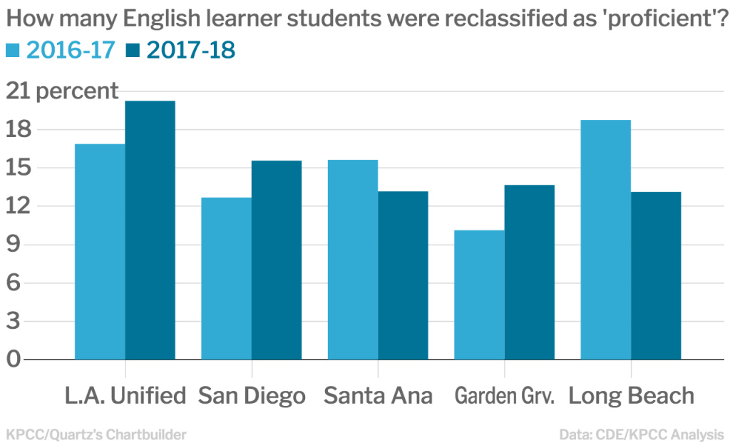 This chart shows the percentage of students who ended the 2016-17 school year as English learners in Southern California's biggest school districts