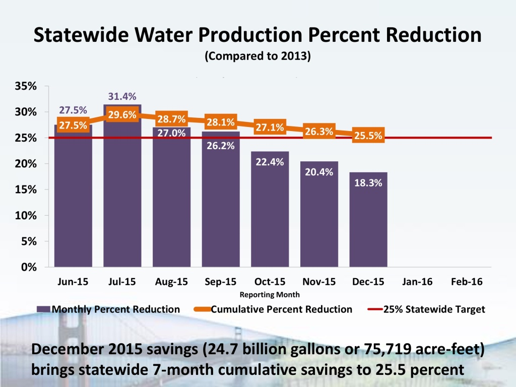 A slide from California Water Boards shows the decline in cumulative water savings from July to December.