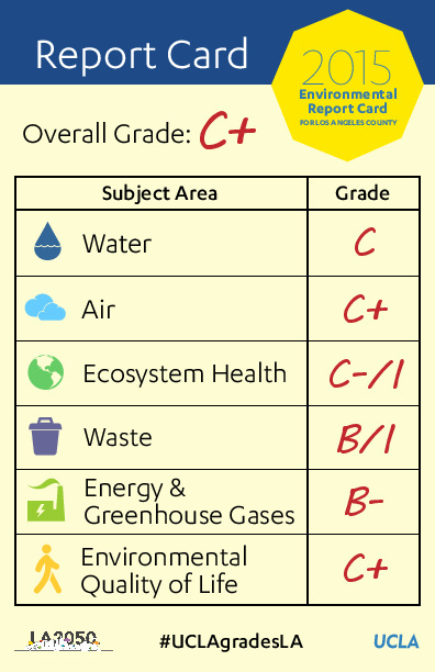 Los Angeles County has earned a C+ average for environmental health, according to UCLA researchers.
