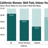 Wage-gap calculations by the Center for American Progress based on data from the U.S.Census Bureau, 2012 American Community Survey
