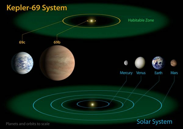 The diagram compares the planets of the inner solar system to Kepler-69, a two-planet system about 2,700 light-years from Earth in the constellation Cygnus. The two planets of Kepler-69 orbit a star that belongs to the same class as our sun, called G-type.