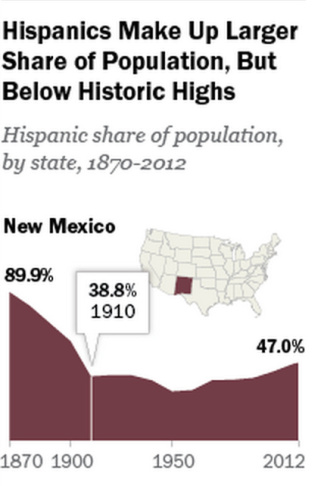 New Mexico Latino population