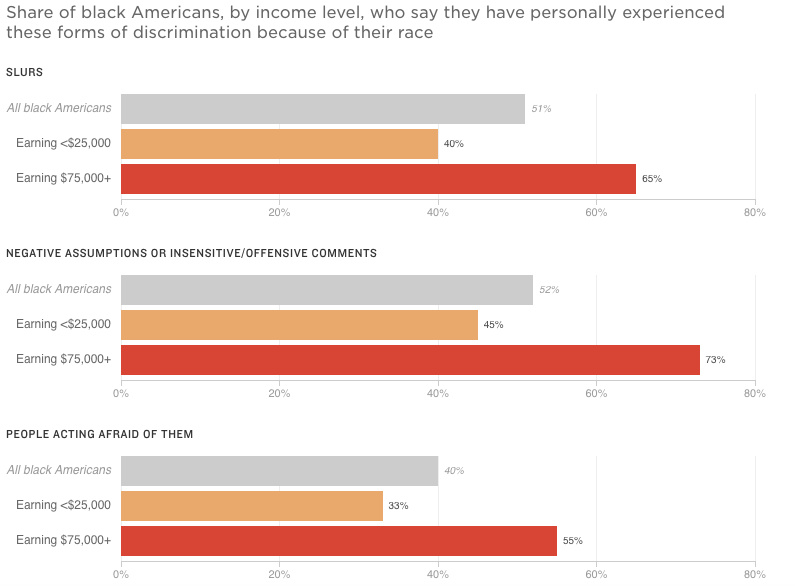 "Source: NPR/Robert Wood Johnson Foundation/Harvard T.H. Chan School of Public Health: ""Discrimination in America: Experiences and Views of African Americans."" Survey of 802 African-American U.S. adults conducted Jan. 26-April 9, 2017. The margin of error for the full African-American sample is +/- 4.1 percentage points."