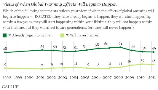 California's new website points out that fewer people think climate change is underway than in 2008, and more believe it never will.