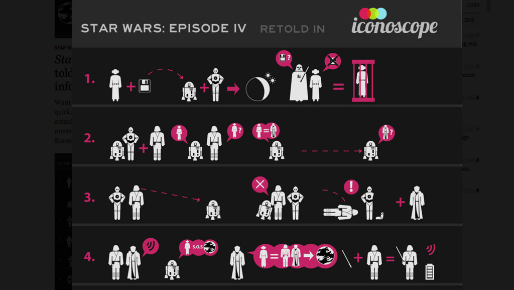 Star Wars as an infographic