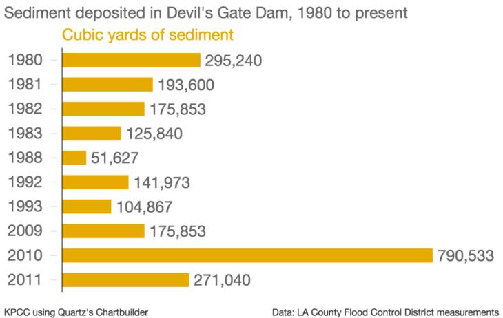 Sediment deposited in Devil's Gate Dam since 1980