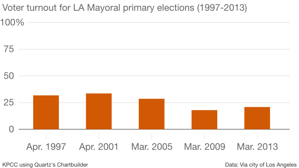 Using city of Los Angeles data, this chart shows percent of voter turnout in LA Mayoral Primary Nominating Elections from 1997 to 2013.