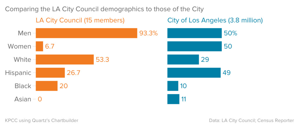 Comparing the LA City Council demographics to those of the City