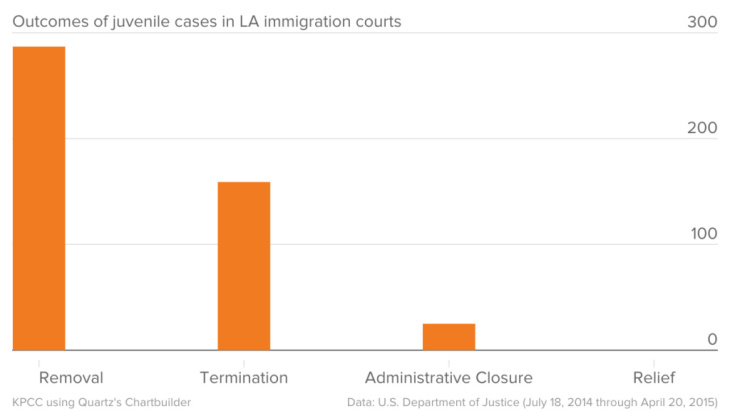 Outcomes of juvenile cases in LA immigration courts