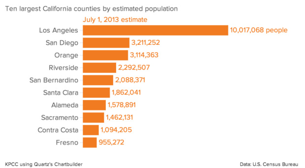 Ten largest California counties by estimated population