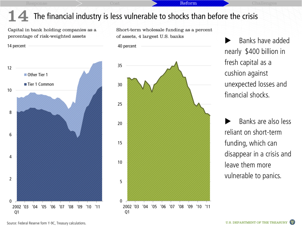 The financial industry is less vulnerable to shocks than before the crisis.