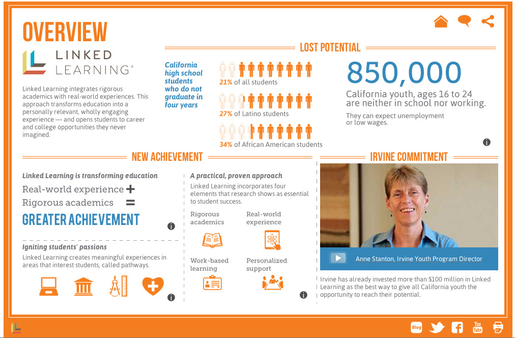 The James Irvine Foundation released an interactive infographic on Linked Learning on July 22, 2013.