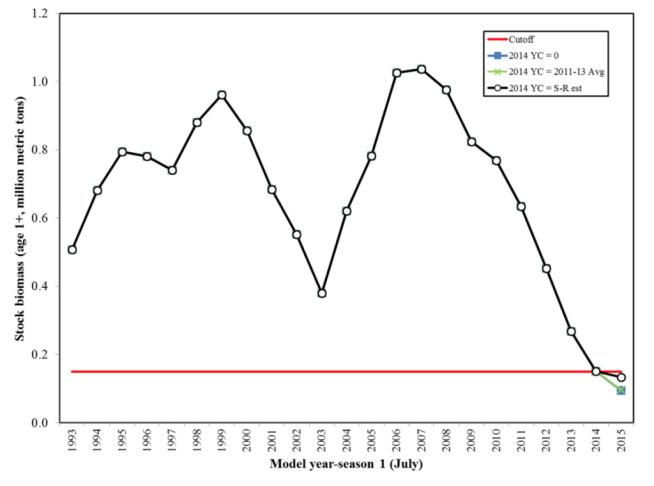 Graph of sardine decline