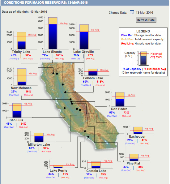 Reservoir levels at major water storage spaces throughout California, as of Sunday March 13th.