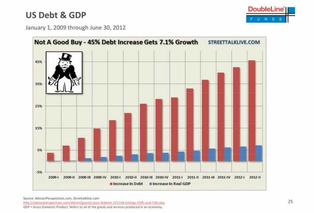 The U.S. has added a huge amount of debt since the financial crisis, but it hasn't yielded higher levels of growth.