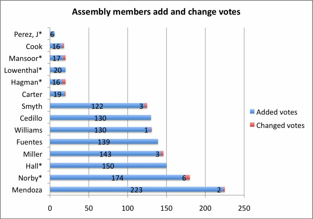 Here are the State Assembly members from Southern California who recorded the most and least add-in and changed votes in the past year, according to an Associated Press analysis. Asterisks denote members who are running for re-election.