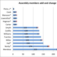 Southern California Assembly membes add/change votes