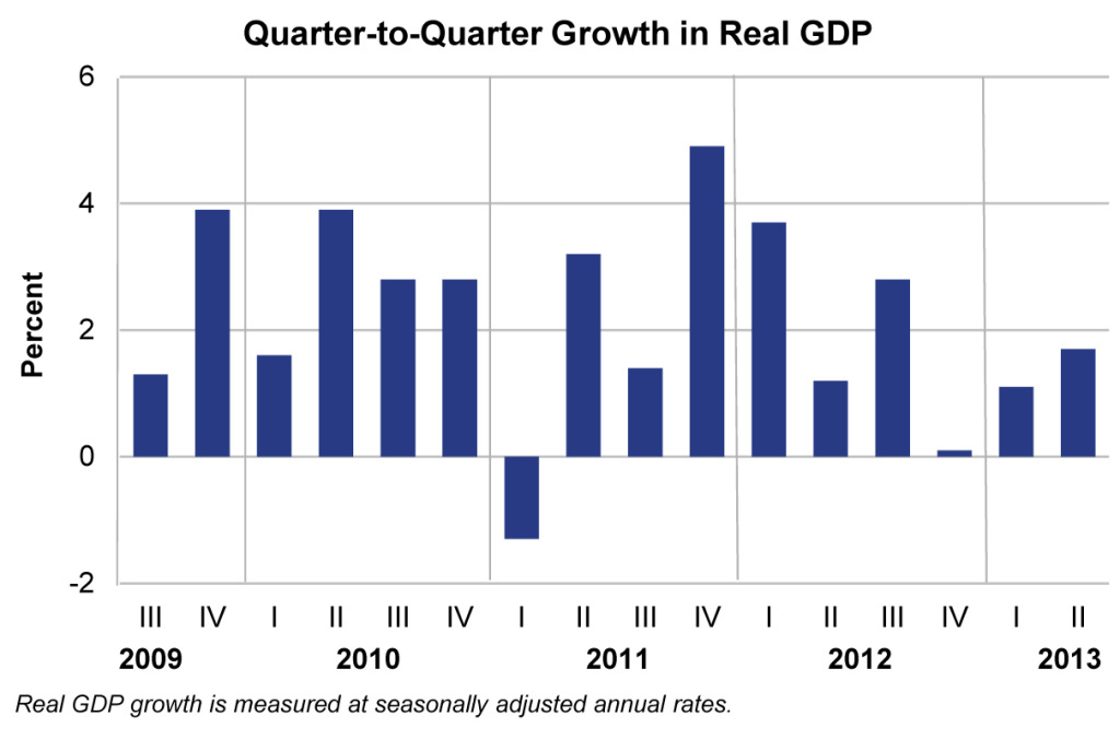 A chart shows the quarterly growth of real GDP in the United States. The U.S. economy expanded more than analysts had expected, at 1.7 percent at an annualized rate.