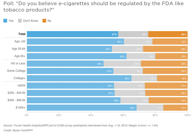 How old to smoke electronic cigarettes