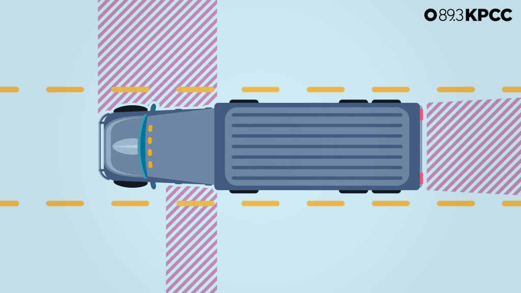 Trucks have more and bigger blind spots than passenger cars so if drivers don't move out of a blind spot quickly, a truck driver may think the space is clear when it's not.