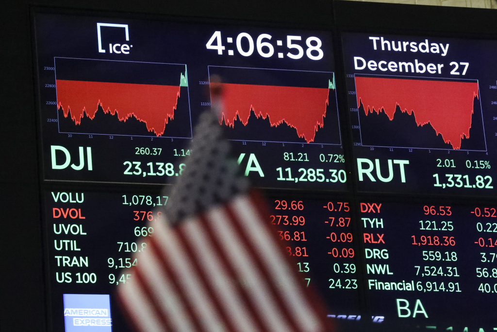 A monitor displays the day's final numbers after the closing bell on the floor of  the New York Stock Exchange (NYSE), December 27, 2018 in New York City.