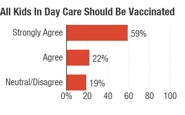 Infographic: All kids in day care should be vaccinated