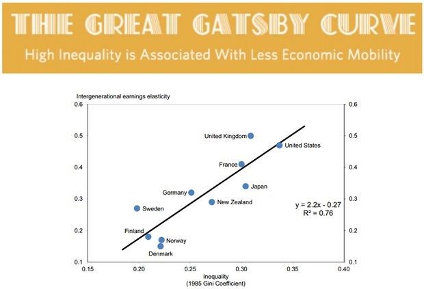 A graph depicting economist Alan Krueger's Great Gatsby Curve.