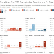 How the candidates are getting their money, visualized.