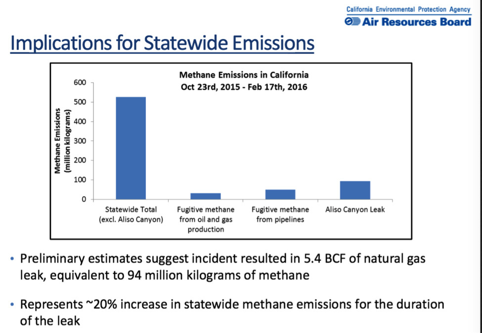 The Aliso Canyon natural gas leak near Porter Ranch accounted for a large portion of California's methane emissions over the four months the leak was active, adding about 20 percent to the state's total methane count.