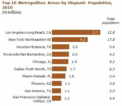 The Los Angeles-Long Beach metro area has the nation's largest Latino population.