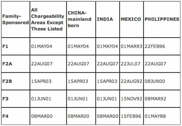 Nations with current longest waits for family-sponsored based immigrant visas: The priority dates shown are when applicants now up for processing filed their petitions. (Source: Visa Bulletin for May 2011, U.S. Department of State)