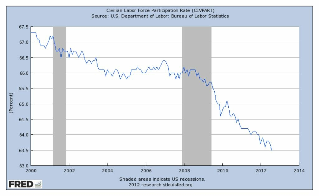 The labor participation rate has declined dramatically since the Great Recession. But after the 2001 recession, it never really recovered.