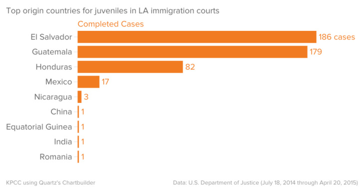 Top origin countries for juveniles in LA immigration courts