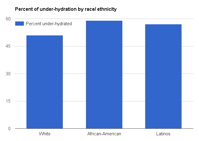 Chronic dehydration is a problem, and it affects Latino