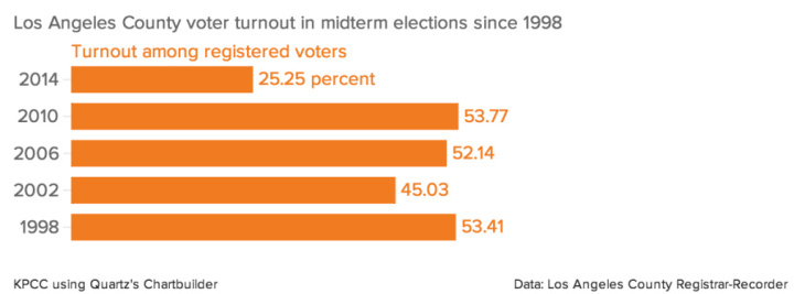 Los Angeles County voter turnout in midterm elections since 1998
