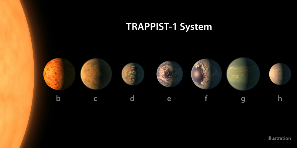 This artist's concept shows what the TRAPPIST-1 planetary system may look like, based on available data about the planets diameters, masses and distances from the host star. The system has been revealed through observations from NASA's Spitzer Space Telescope and the ground-based TRAPPIST (TRAnsiting Planets and PlanetesImals Small Telescope) telescope, as well as other ground-based observatories. The system was named for the TRAPPIST telescope.