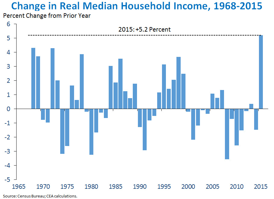 Real median household income increased by 5.2 percent in 2015, according to new census information.