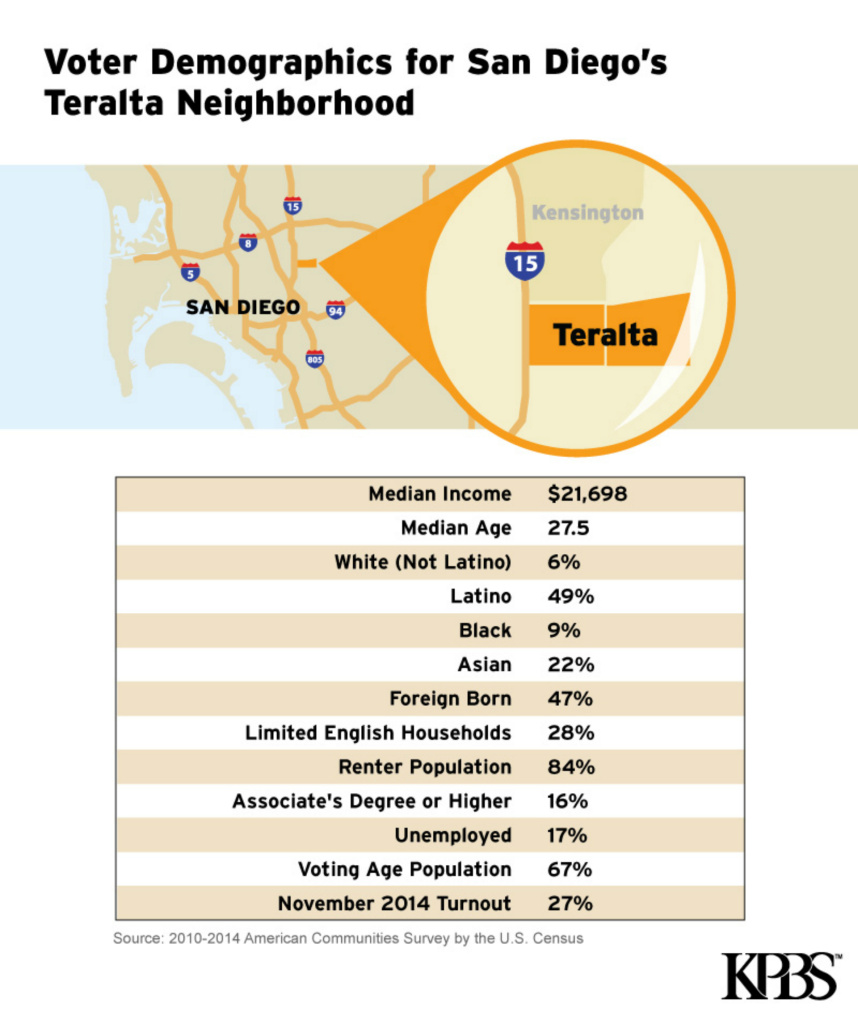 A graphic shows demographics for San Diego's Teralta neighborhoods in the City Heights area.