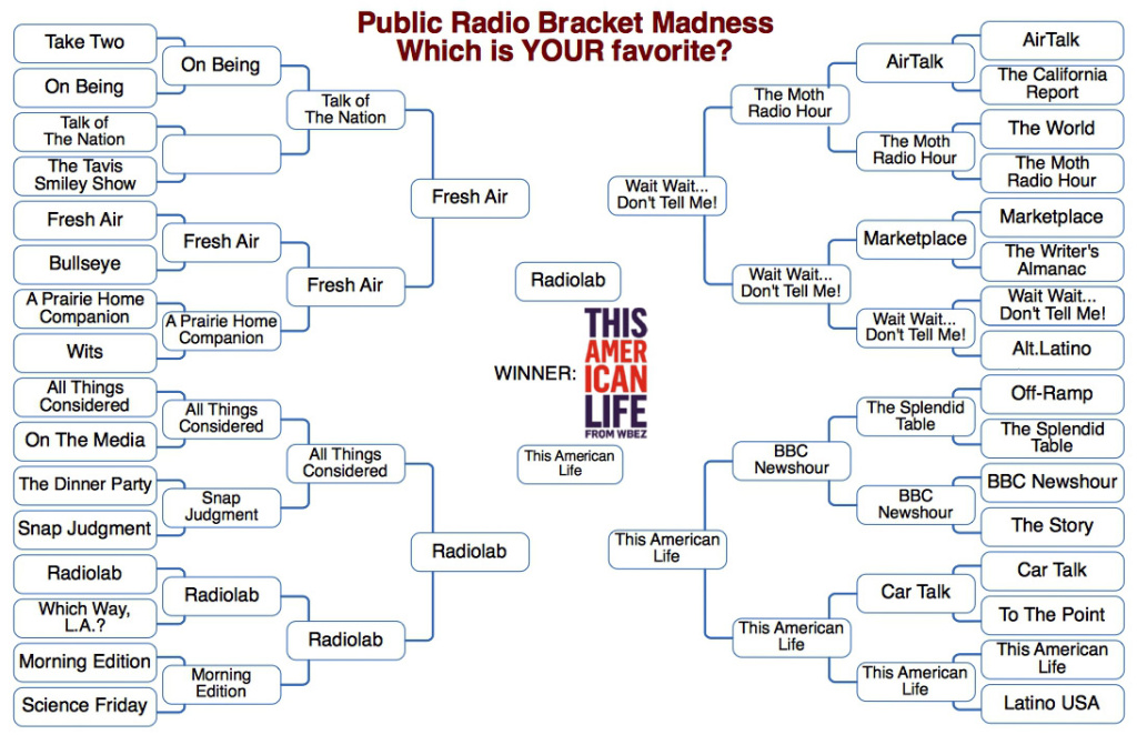 The final results of Public Radio Bracket Madness.