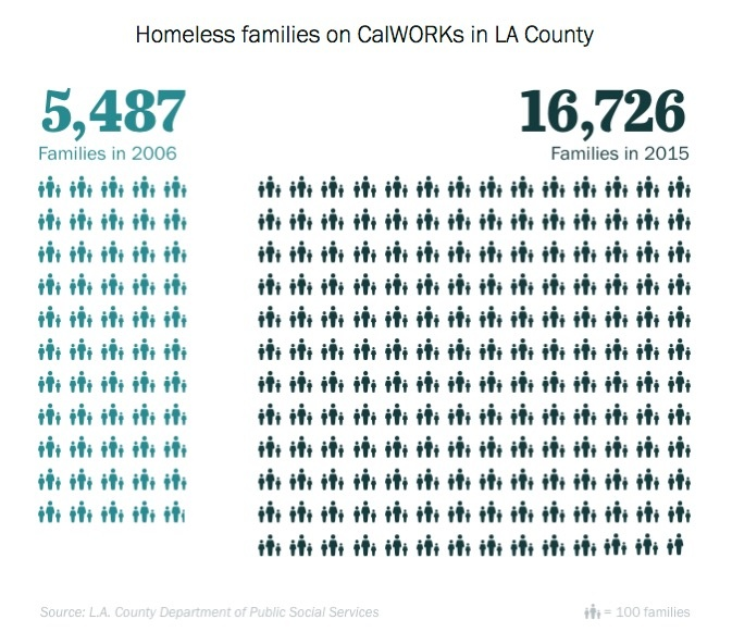 Homeless families on CalWORKS