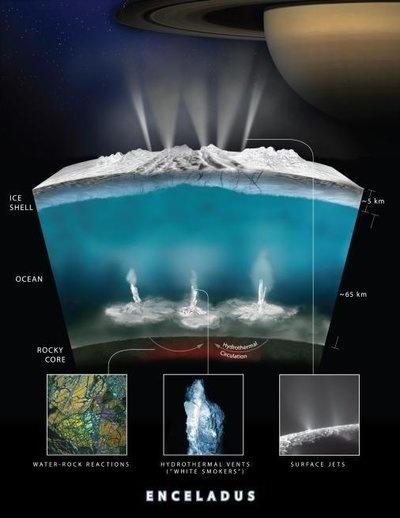 A model of the reactions that NASA scientists say may be happening below the icy surface of Saturn's moon Enceladus.
