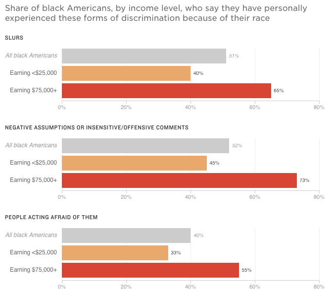 "Source: NPR/Robert Wood Johnson Foundation/Harvard T.H. Chan School of Public Health: ""Discrimination in America: Experiences and Views of African Americans."" Survey of 802 African-American U.S. adults conducted Jan. 26-April 9, 2017. ""Don't know/refused"" responses not shown. The margin of error for the full African-American sample is +/- 4.1 percentage points."