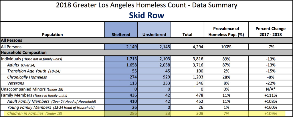 A chart highlights the number of children in Skid Row in 2018, and the percentage change compared to 2017. Credit: Los Angeles Homeless Services Authority